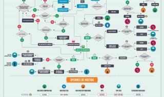Distintos tipos de hosting y alojamiento web
