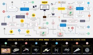 Herramientas para crear una página web - Infografía de Star Wars